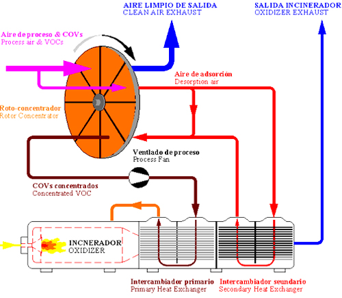 Flow chart  for a recuperative thermal oxidizer with zeolite rotor concentrator